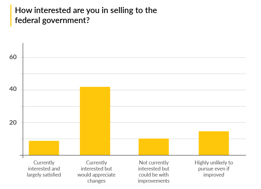 How interested are you in selling to the federal government?